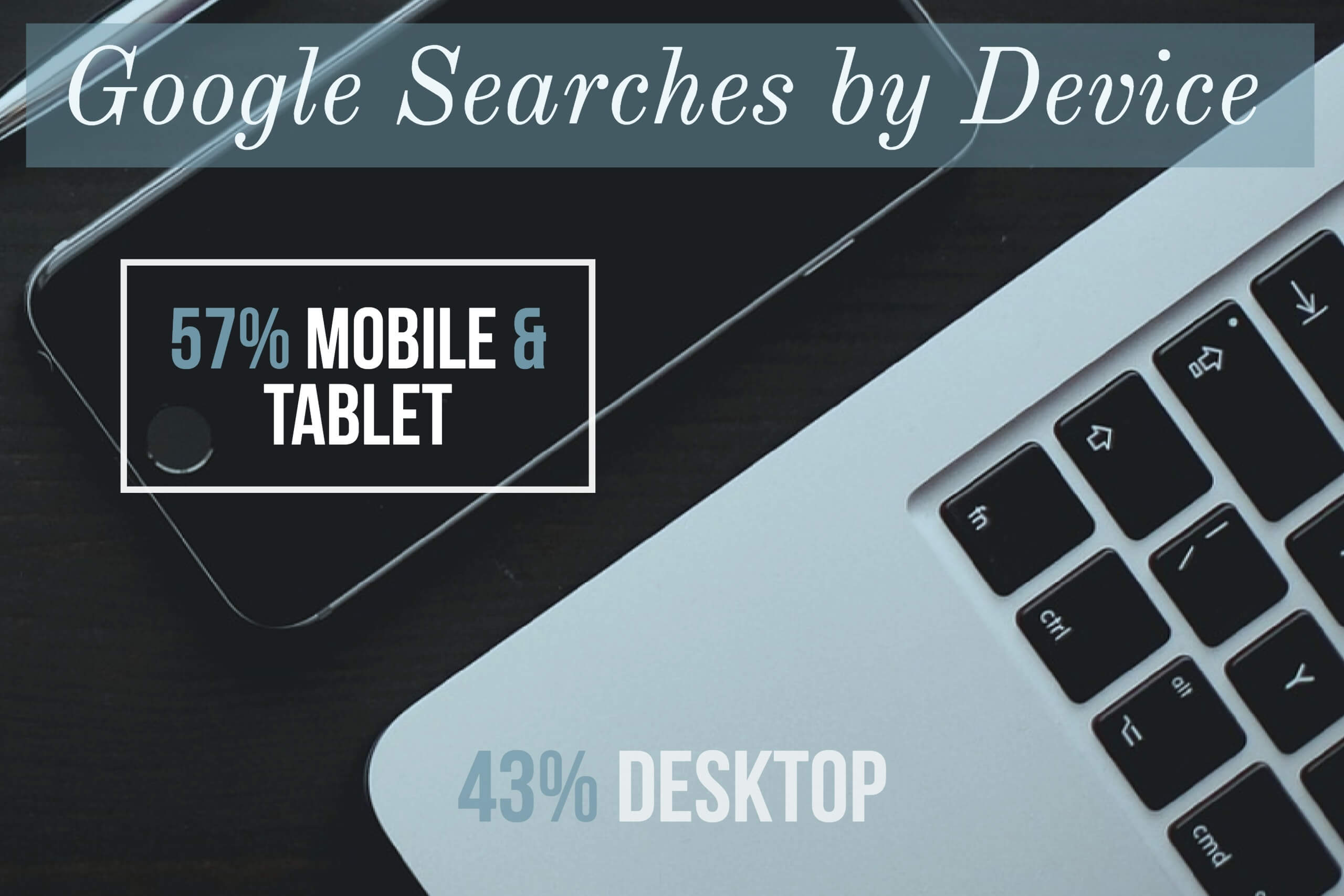 Google Searches by Device